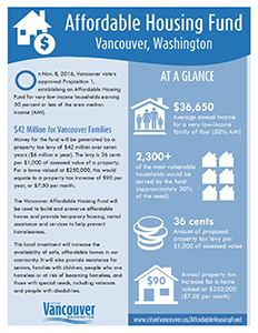 Image of the first page of the Affordable Housing Fund fact sheet