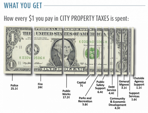 A graphic showing what property owners get in return for the taxes they pay. For every dollar you pay in City property taxes, 25.1 cents goes to police, 24 cents goes to fire, 17.2 cents goes to public works, 7 cents goes to capital, 5.8 cents goes to parks and recreation, 6.4 cents goes to public safety support, 4.4. cents goes to debt service, 4.3 cents goes to community and economic development, 3.1 cents goes to general management, 1.6 cents goes to support services and 1.1 cents goes to outside agency support.