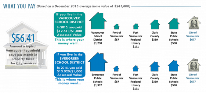 A chart showing what property owners pay in property taxes based on a December 2015 average home value of $241,800. The average Vancouver household pays $56.41 per month in property taxes for City services. If you live in the Vancouver School District, you payed a total of $12.613 per $1,000 of assessed home value in 2015, which resulted in $1,238 going to the Vancouver School District, $87 going to the Port of Vancouver, $171 going to the Fort Vancouver Regional Library, $339 going to Clark County, $538 going to State public schools and $677 going to the City of Vancouver. If you live in the Evergreen Public School District, you paid $13.020 per $1,000 of assessed value in 2015, which resulted in $1,337 going to Evergreen Public Schools, $87 going to the Port of Vancouver, $171 going to the Fort Vancouver Regional Library, $339 going to Clark County, $538 going to State public schools and $677 going to the City of Vancouver.