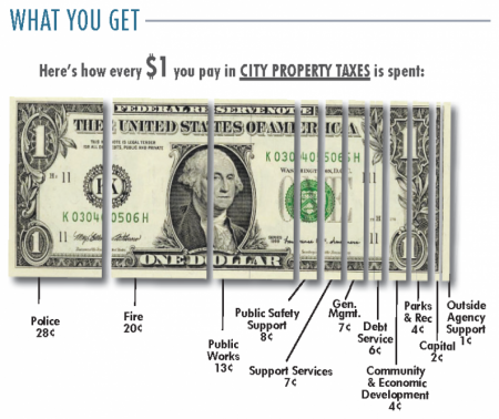 What You Get: Here's how every $1 you pay in City property taxes is spent: 28 cents goes to Police; 20 cents goes to Fire; 13 cents goes to Public Works; 8 cents goes to public safety support; 7 cents goes to support services; 7 cents goes to general management; 6 cents goes to debt service; 4 cents goes to community and economic development; 4 cents goes to parks and recreation; 2 cents goes to capital projects; and 1 cent goes to outside agency support.