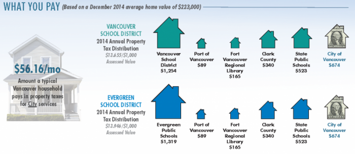 What You Pay (Based on a December 2014 average home value of $223,000). The amount a tyical Vancouver houshold pays in property taxes for City services is $56.16 per month. For those who live in the Vancouver School District, the 2014 annual property tax distribution was $13.655 per $1,000 Assessed Value. Of that, the City of Vancouver received $674 each year. The Vancouver School District receives $1,254 a year; state public schools receive $523 a year; Clark County receives $340 a year; the Fort Vancouver Regional Library receives $165 a year; and the Port of Vancouver receives $89 a year. For those living within the Evergreen School District, the 2014 annual property tax distribution was $13.946 per $1,000 assessed value. Of that, the City of Vancouver received $674 a year. Evergreen Public Schools receives $1,319 per year; state public schools receive $523 a year; Clark County receives $340 a year; the Fort Vancouver Regional Library receives $165 a year; and the Port of Vancouver receives $89 a year.
