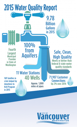2105 Water Quality Report cover