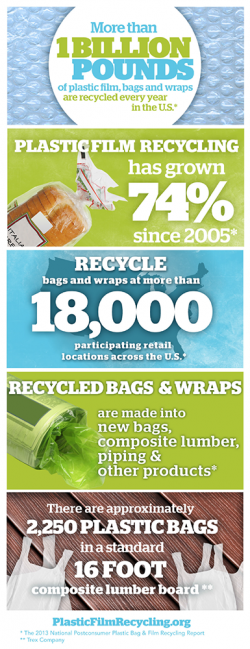 Recycling plastic film packaging, bags and wrap infographic