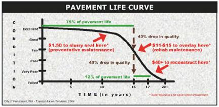 More About The Pavement Management Program City Of